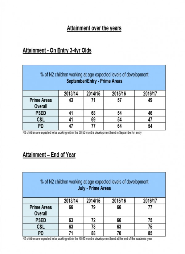 Previous years attainment